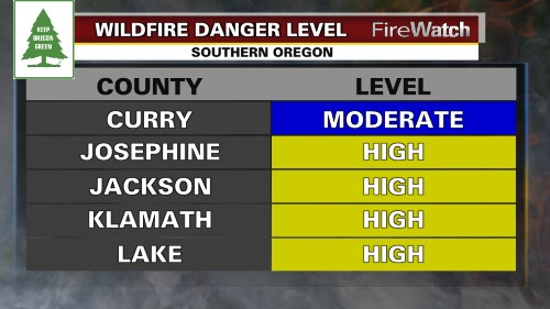 KDRV Fire Danger